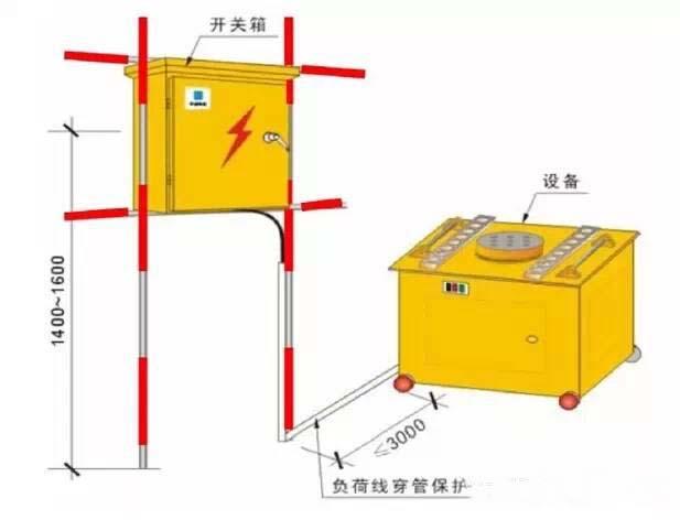 安全警示牌张贴标准_施工技术丨三方面立体展现中建施工安全标准化做法,这么详细 ...
